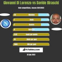 Giovanni Di Lorenzo vs Davide Biraschi h2h player stats