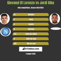 Giovanni Di Lorenzo vs Jordi Alba h2h player stats