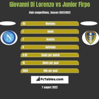 Giovanni Di Lorenzo vs Junior Firpo h2h player stats