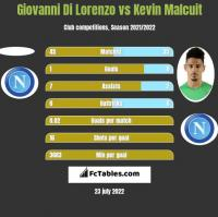 Giovanni Di Lorenzo vs Kevin Malcuit h2h player stats