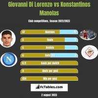 Giovanni Di Lorenzo vs Konstantinos Manolas h2h player stats