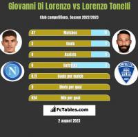 Giovanni Di Lorenzo vs Lorenzo Tonelli h2h player stats