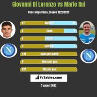 Giovanni Di Lorenzo vs Mario Rui h2h player stats