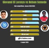 Giovanni Di Lorenzo vs Nelson Semedo h2h player stats
