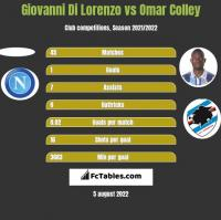 Giovanni Di Lorenzo vs Omar Colley h2h player stats