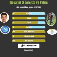 Giovanni Di Lorenzo vs Patric h2h player stats