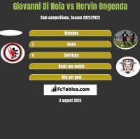 Giovanni Di Noia vs Hervin Ongenda h2h player stats