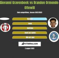 Giovanni Gravenbeek vs Brandon Ormonde-Ottewill h2h player stats