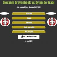 Giovanni Gravenbeek vs Dylan de Braal h2h player stats