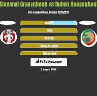 Giovanni Gravenbeek vs Ruben Hoogenhout h2h player stats