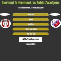 Giovanni Gravenbeek vs Robin Zwartjens h2h player stats