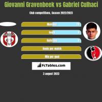 Giovanni Gravenbeek vs Gabriel Culhaci h2h player stats