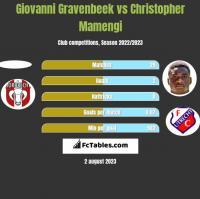 Giovanni Gravenbeek vs Christopher Mamengi h2h player stats
