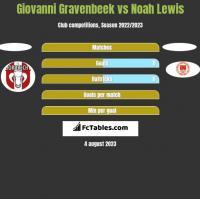 Giovanni Gravenbeek vs Noah Lewis h2h player stats