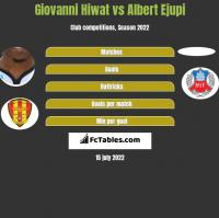 Giovanni Hiwat vs Albert Ejupi h2h player stats