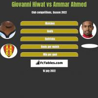 Giovanni Hiwat vs Ammar Ahmed h2h player stats