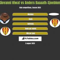 Giovanni Hiwat vs Anders Baaaath-Sjoeblom h2h player stats