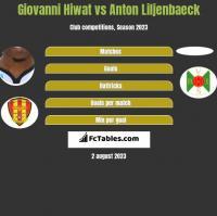 Giovanni Hiwat vs Anton Liljenbaeck h2h player stats