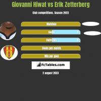 Giovanni Hiwat vs Erik Zetterberg h2h player stats