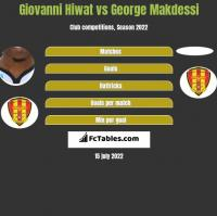 Giovanni Hiwat vs George Makdessi h2h player stats