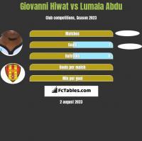 Giovanni Hiwat vs Lumala Abdu h2h player stats