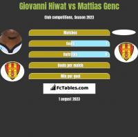 Giovanni Hiwat vs Mattias Genc h2h player stats