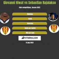 Giovanni Hiwat vs Sebastian Rajalakso h2h player stats