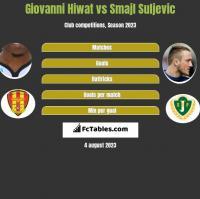 Giovanni Hiwat vs Smajl Suljevic h2h player stats