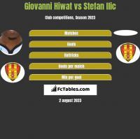 Giovanni Hiwat vs Stefan Ilic h2h player stats