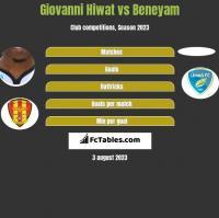 Giovanni Hiwat vs Beneyam h2h player stats