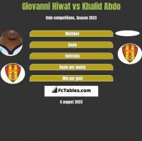 Giovanni Hiwat vs Khalid Abdo h2h player stats