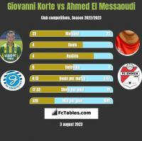 Giovanni Korte vs Ahmed El Messaoudi h2h player stats