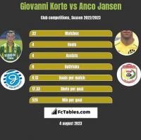 Giovanni Korte vs Anco Jansen h2h player stats