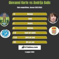 Giovanni Korte vs Andrija Balic h2h player stats