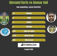 Giovanni Korte vs Anouar Kali h2h player stats