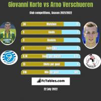 Giovanni Korte vs Arno Verschueren h2h player stats