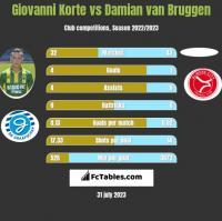 Giovanni Korte vs Damian van Bruggen h2h player stats
