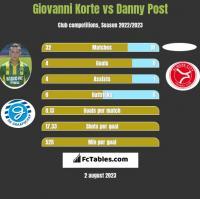 Giovanni Korte vs Danny Post h2h player stats