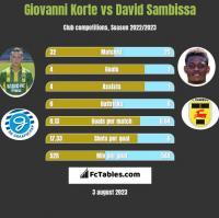 Giovanni Korte vs David Sambissa h2h player stats