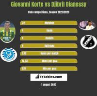 Giovanni Korte vs Djibril Dianessy h2h player stats