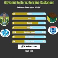Giovanni Korte vs Gervane Kastaneer h2h player stats