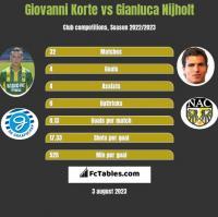 Giovanni Korte vs Gianluca Nijholt h2h player stats