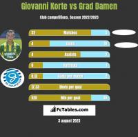 Giovanni Korte vs Grad Damen h2h player stats