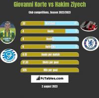 Giovanni Korte vs Hakim Ziyech h2h player stats