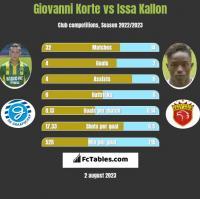 Giovanni Korte vs Issa Kallon h2h player stats