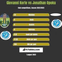 Giovanni Korte vs Jonathan Opoku h2h player stats