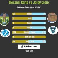 Giovanni Korte vs Jordy Croux h2h player stats