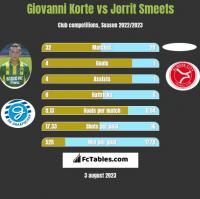 Giovanni Korte vs Jorrit Smeets h2h player stats