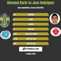 Giovanni Korte vs Jose Rodriguez h2h player stats