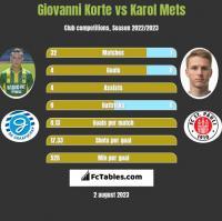 Giovanni Korte vs Karol Mets h2h player stats